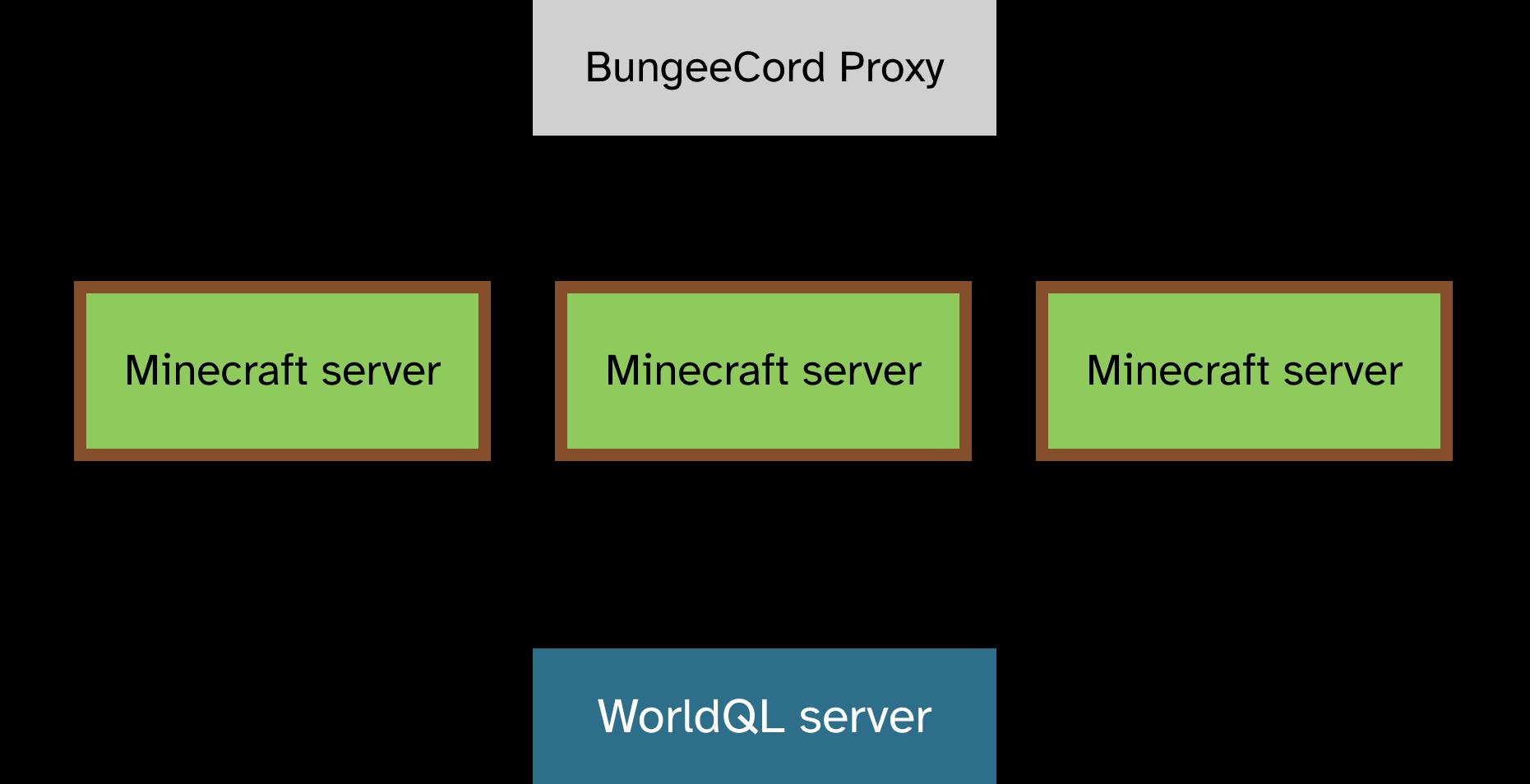 WorldQL architecture diagram